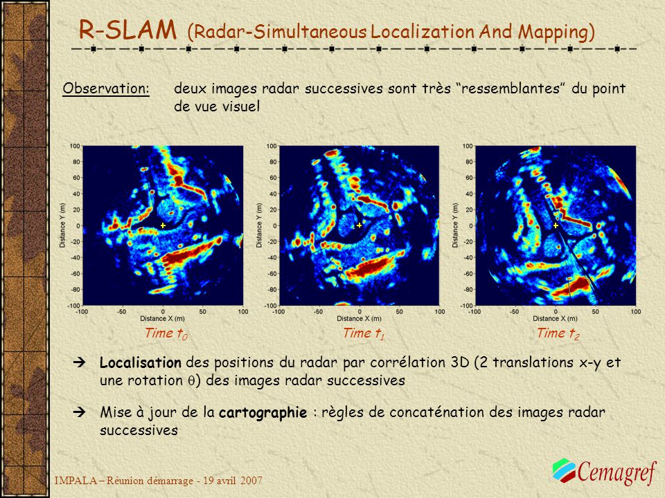 R-SLAM (Radar-Simultaneous Localization And Mapping)
