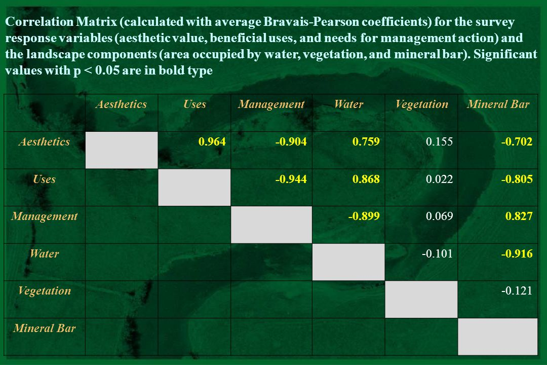 Correlation Matrix (calculated with average Bravais-Pearson coefficients) for the survey response variables (aesthetic value, beneficial uses, and needs for management action) and the landscape components (area occupied by water, vegetation, and mineral bar). Significant values with p < 0.05 are in bold type