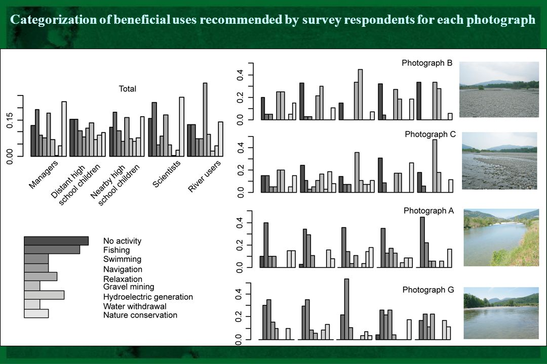 Categorization of beneficial uses recommended by survey respondents for each photograph