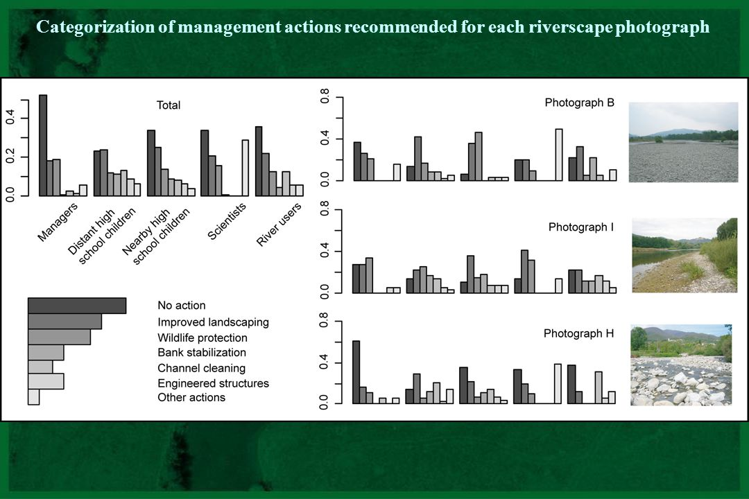 Categorization of management actions recommended for each riverscape photograph