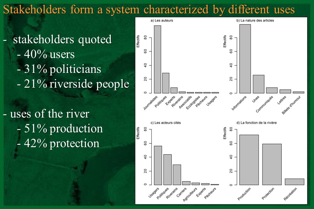 Stakeholders form a system characterized by different uses