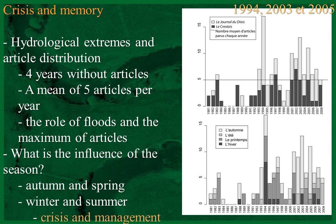 Crisis and memory Hydrological extremes and article distribution. 4 years without articles. A mean of 5 articles per year.