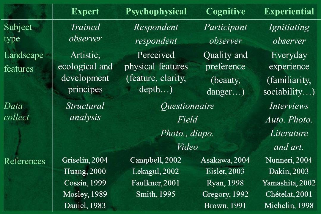 Expert Psychophysical Cognitive Experiential