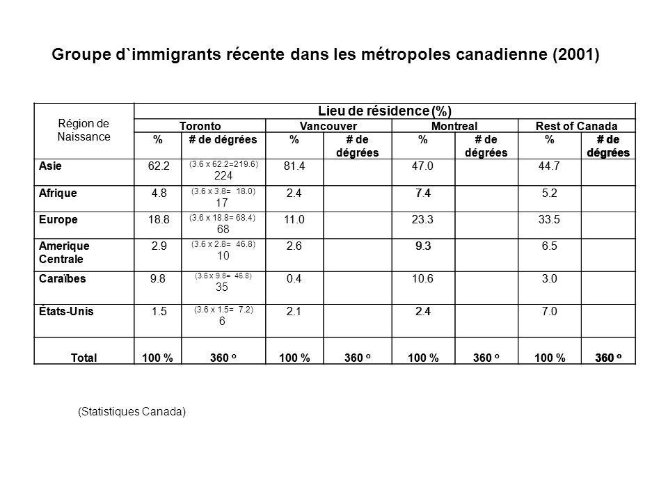 Groupe d`immigrants récente dans les métropoles canadienne (2001)