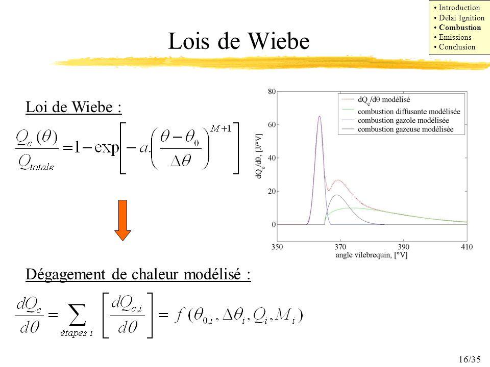 Lois de Wiebe Loi de Wiebe : Dégagement de chaleur modélisé :