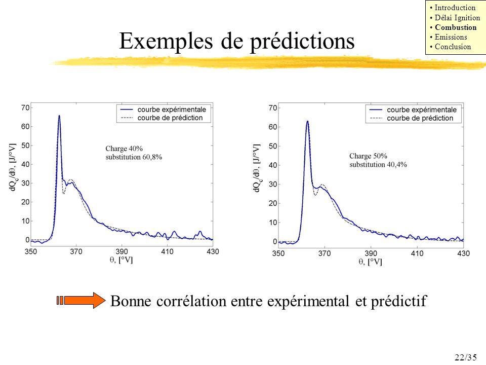 Exemples de prédictions