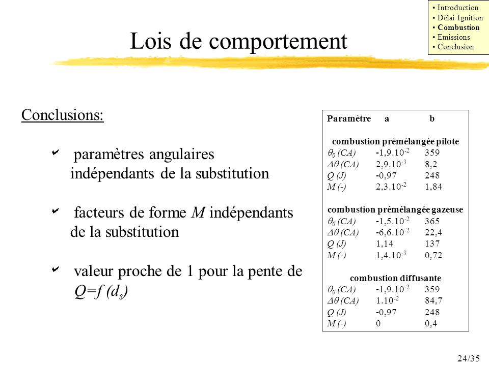 Lois de comportement Conclusions: