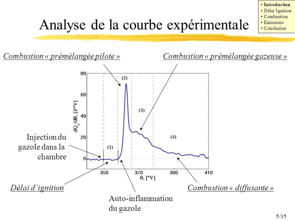 Analyse de la courbe expérimentale