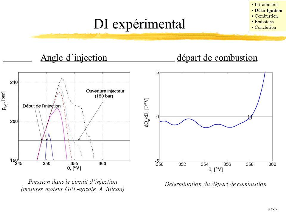 DI expérimental Angle d'injection départ de combustion