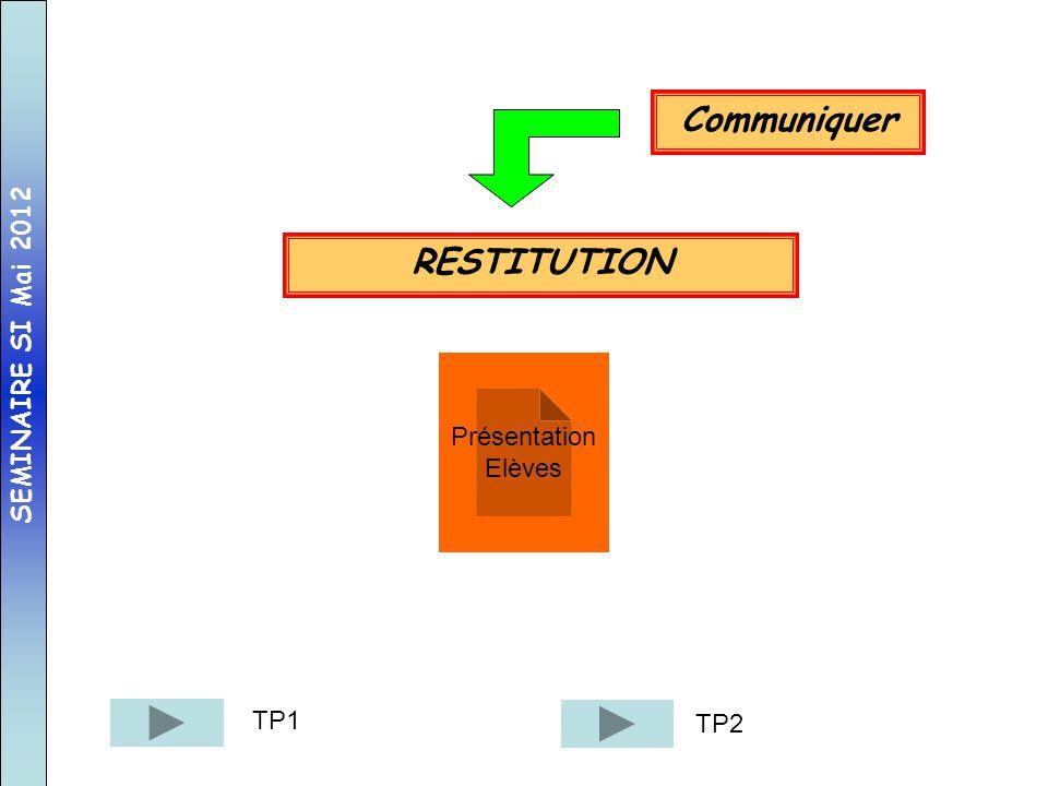 Communiquer RESTITUTION
