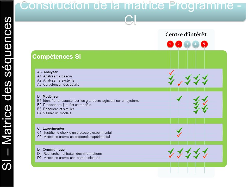 SI – Matrice des séquences Construction de la matrice Programme -CI