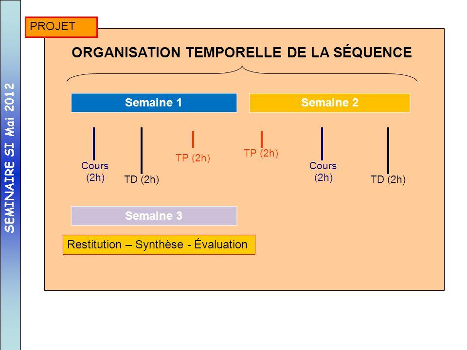 ORGANISATION TEMPORELLE DE LA SÉQUENCE