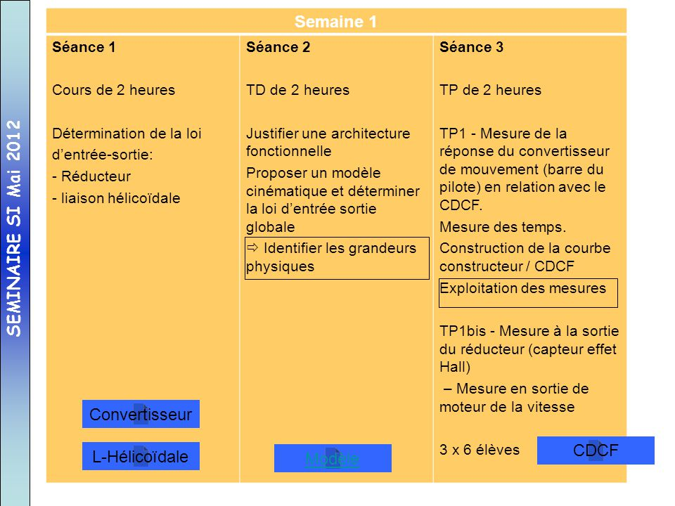 Semaine 1 SEMINAIRE SI Mai 2012 Convertisseur CDCF L-Hélicoïdale