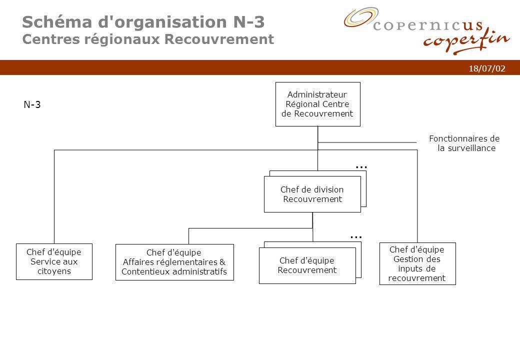 Schéma d organisation N-3 Centres régionaux Recouvrement
