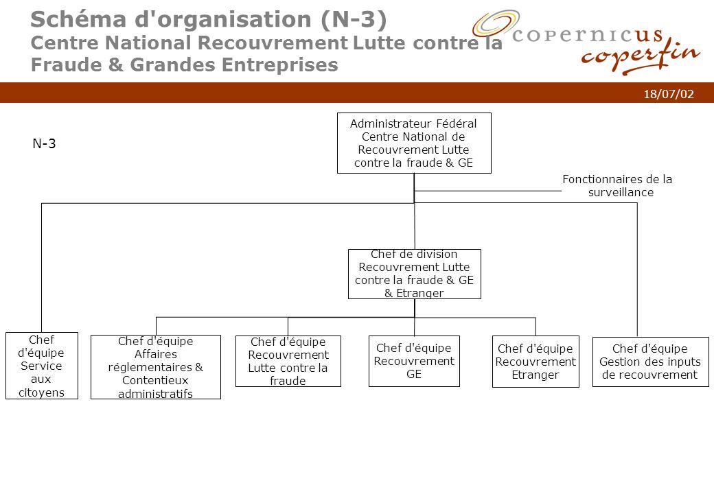 Schéma d organisation (N-3) Centre National Recouvrement Lutte contre la Fraude & Grandes Entreprises