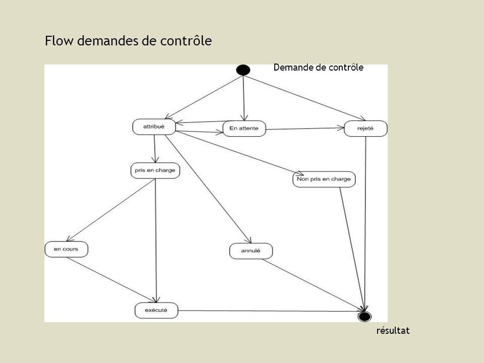 Flow demandes de contrôle