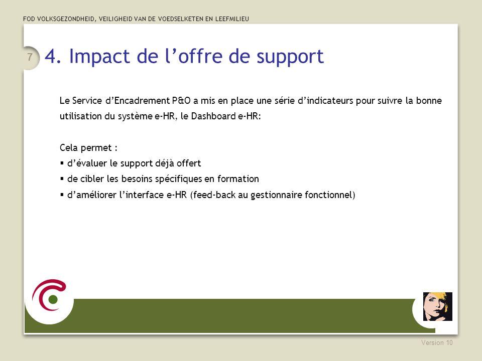 4. Impact de l'offre de support