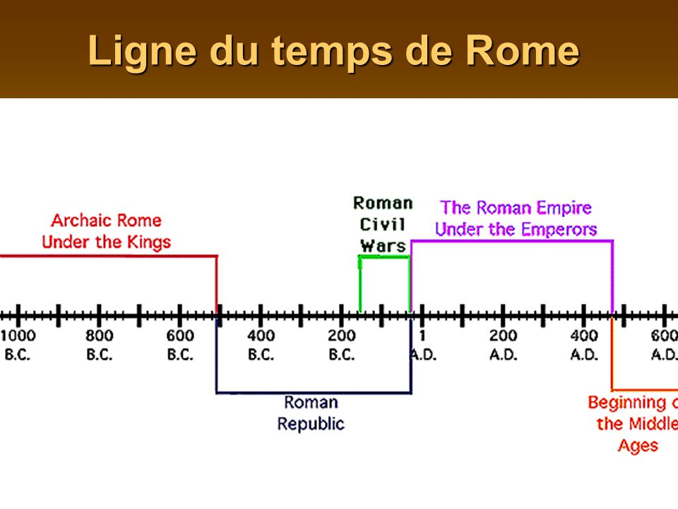 Ligne du temps de Rome Rome founded in 753 BCE -first ruled by kings