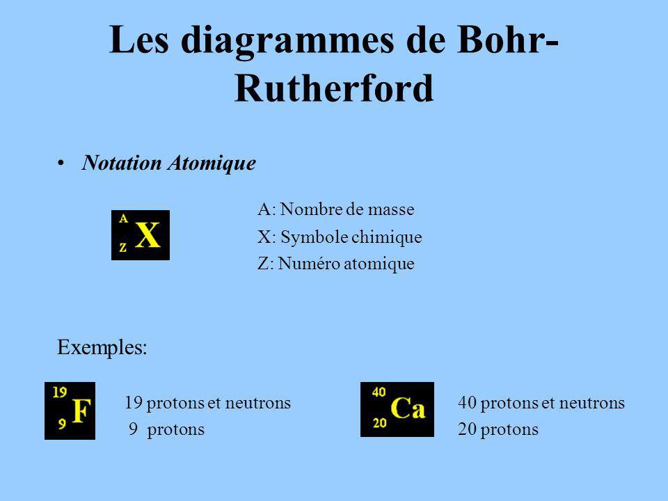 Les diagrammes de Bohr-Rutherford