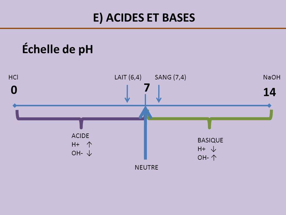 E) ACIDES ET BASES Échelle de pH 7 14 HCl LAIT (6,4) SANG (7,4) NaOH