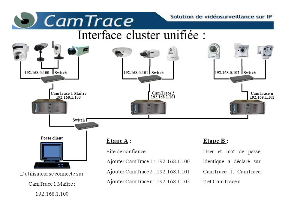 Interface cluster unifiée :