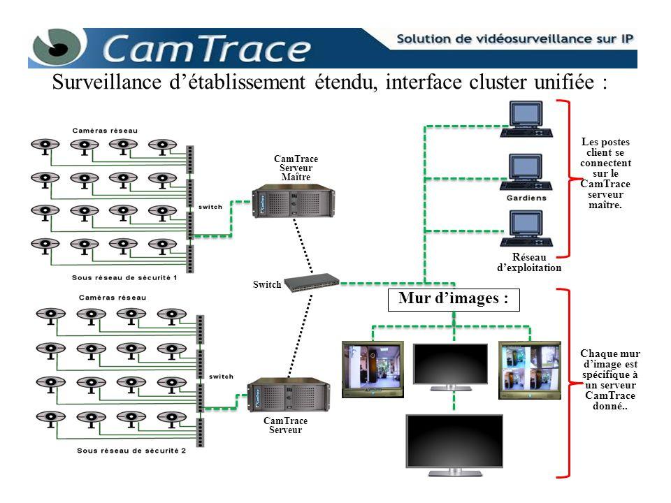 Surveillance d'établissement étendu, interface cluster unifiée :