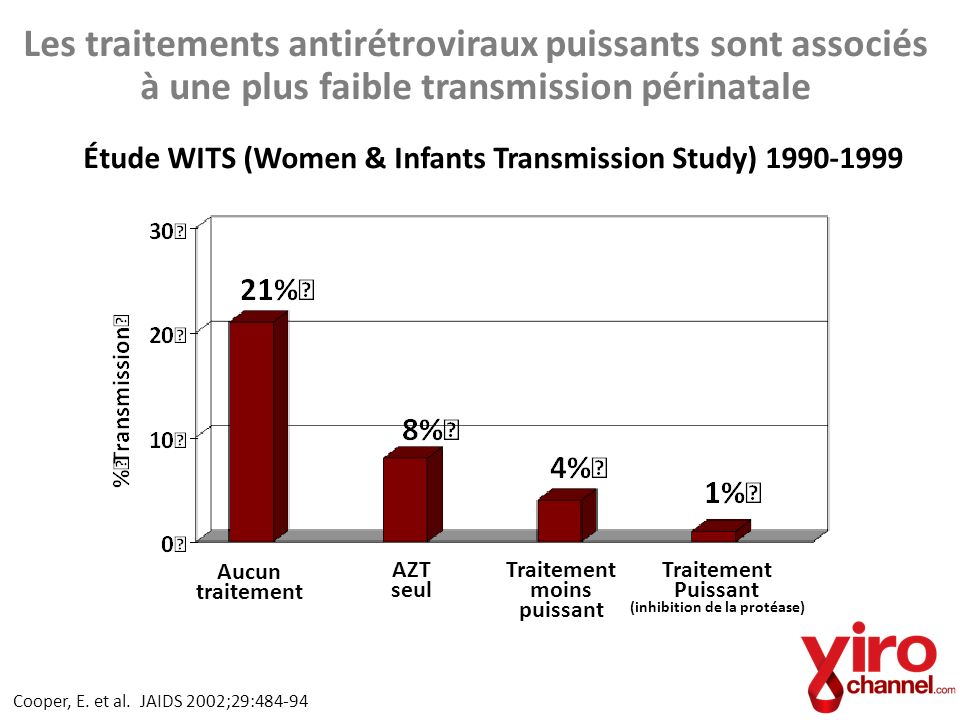 Étude WITS (Women & Infants Transmission Study) 1990-1999