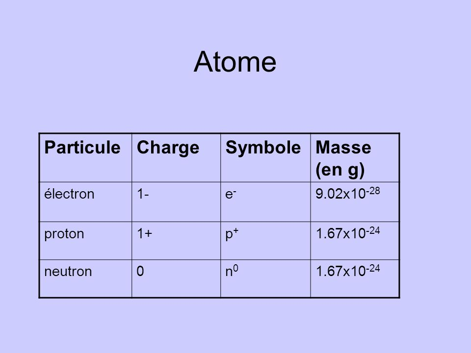 Atome Particule Charge Symbole Masse (en g) électron 1- e- 9.02x10-28
