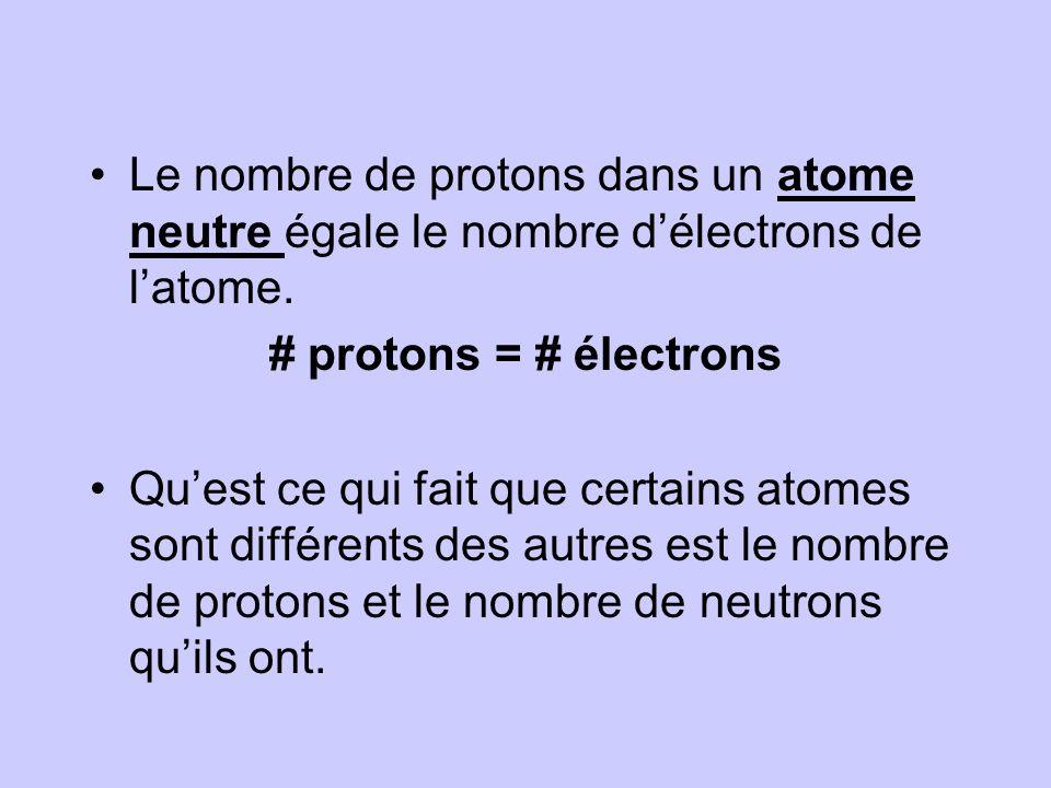 Le nombre de protons dans un atome neutre égale le nombre d'électrons de l'atome.