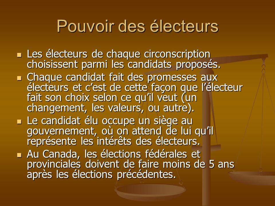 Pouvoir des électeurs Les électeurs de chaque circonscription choisissent parmi les candidats proposés.