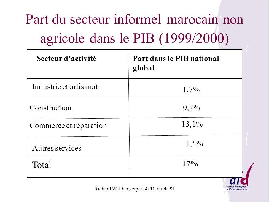 Part du secteur informel marocain non agricole dans le PIB (1999/2000)