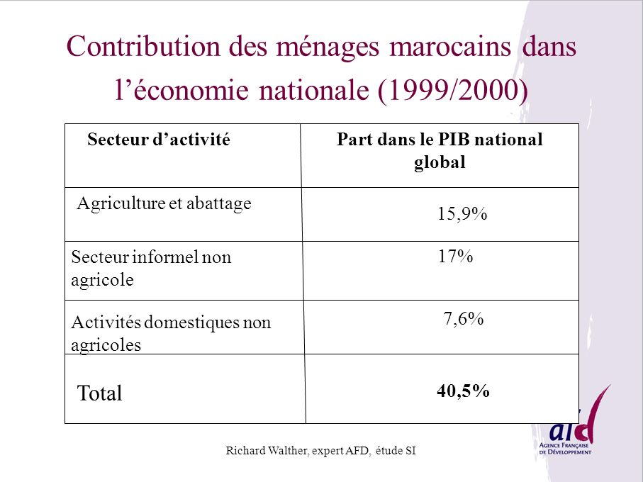 Part dans le PIB national global