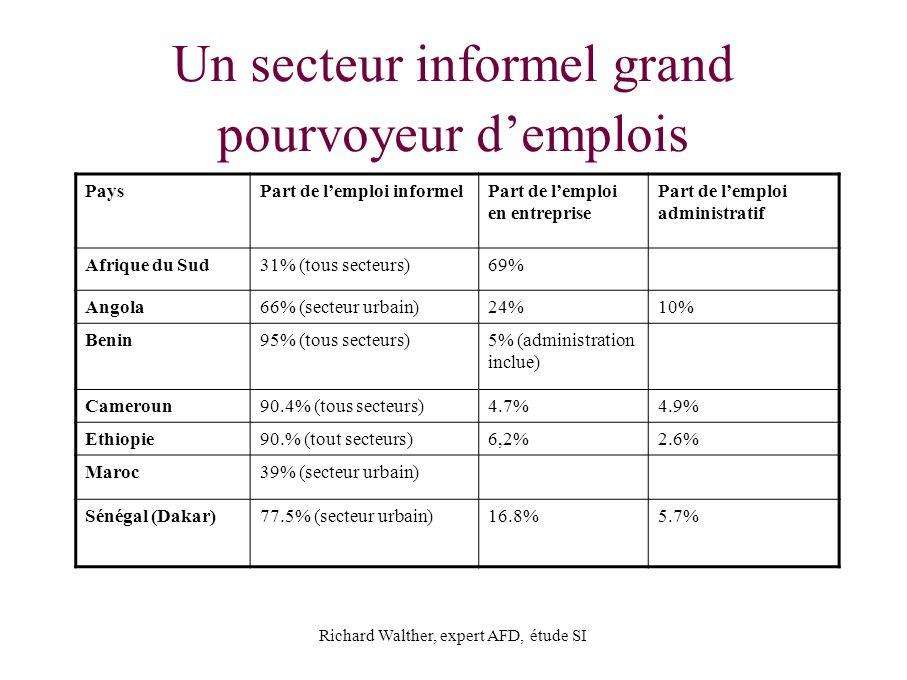 Un secteur informel grand pourvoyeur d'emplois