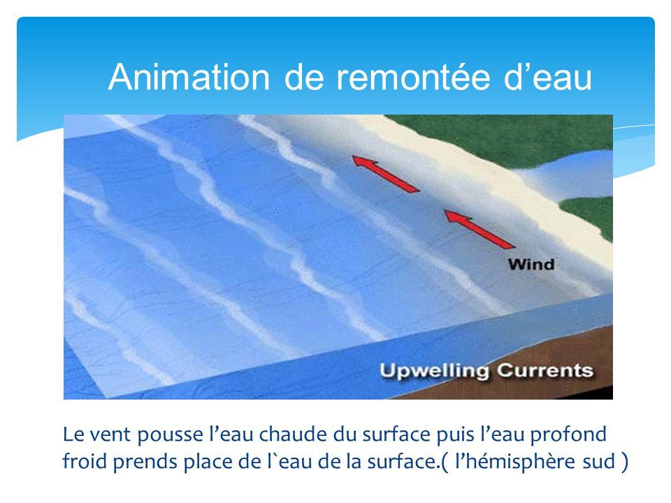 Animation de remontée d'eau