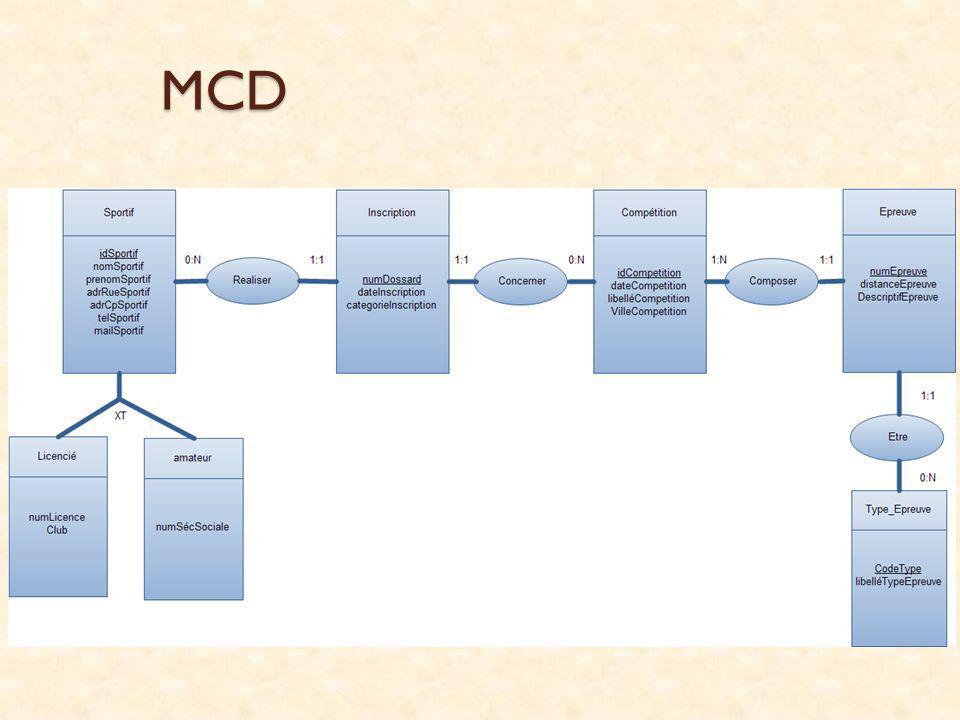 MCD darte