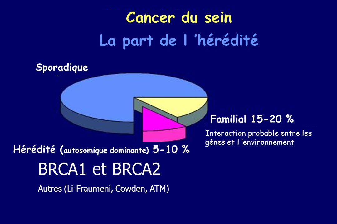 BRCA1 et BRCA2 Cancer du sein La part de l 'hérédité Sporadique