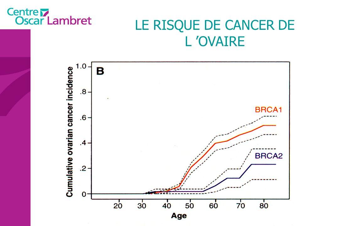 LE RISQUE DE CANCER DE L 'OVAIRE