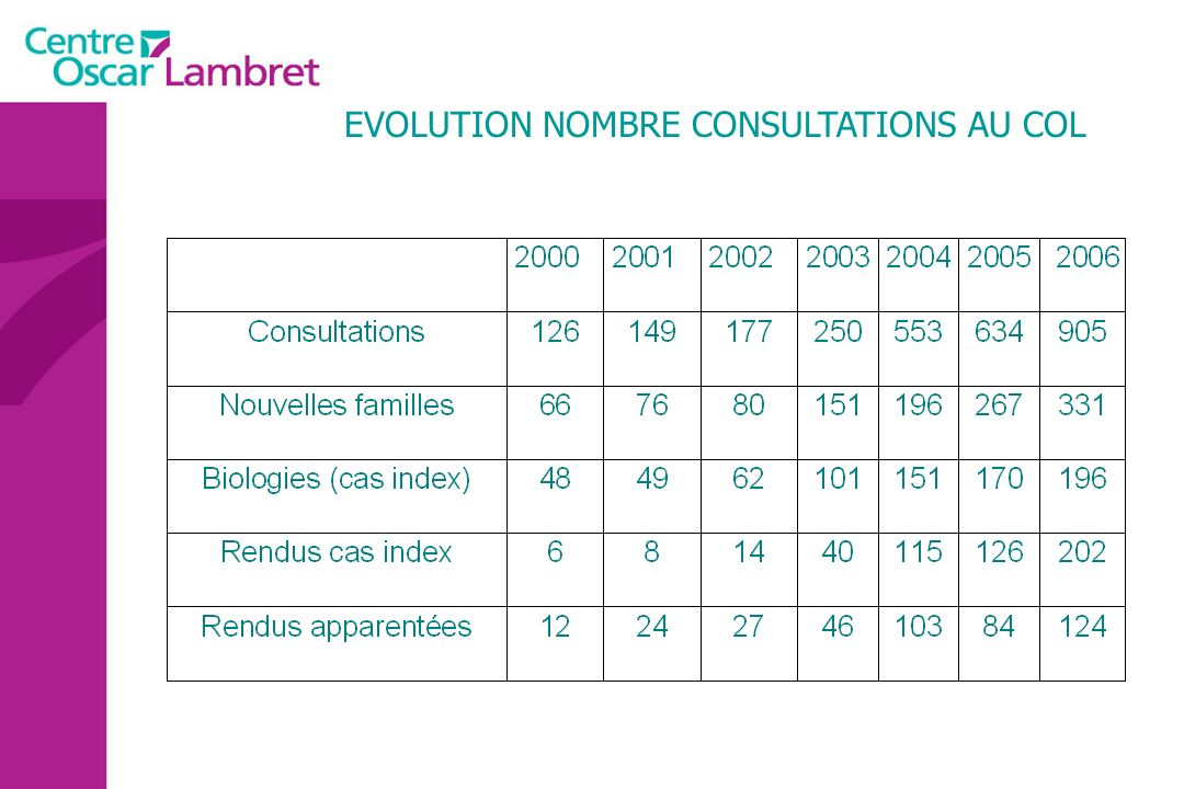 EVOLUTION NOMBRE CONSULTATIONS AU COL