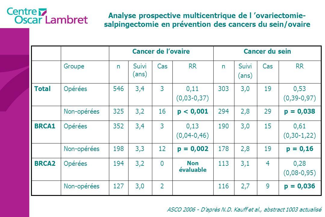 Analyse prospective multicentrique de l 'ovariectomie-salpingectomie en prévention des cancers du sein/ovaire