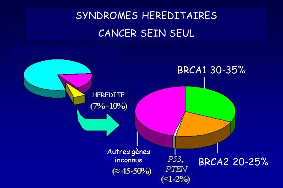 SYNDROMES HEREDITAIRES