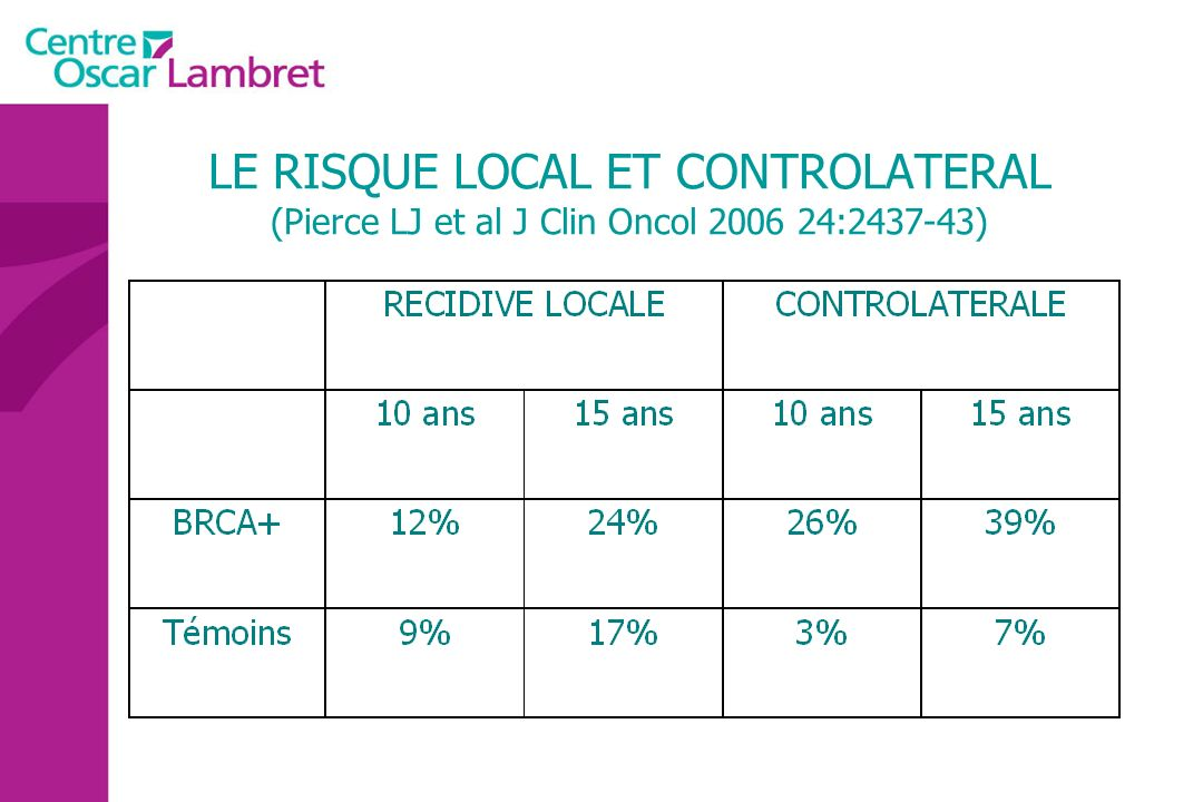 LE RISQUE LOCAL ET CONTROLATERAL (Pierce LJ et al J Clin Oncol 2006 24:2437-43)