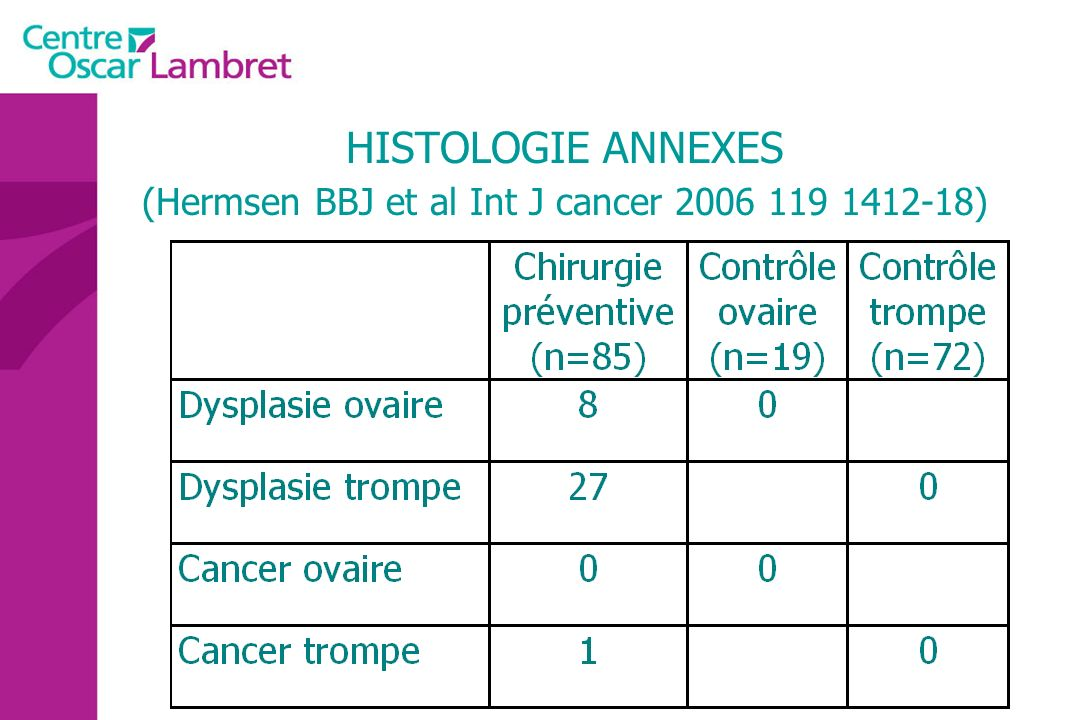 HISTOLOGIE ANNEXES (Hermsen BBJ et al Int J cancer 2006 119 1412-18)