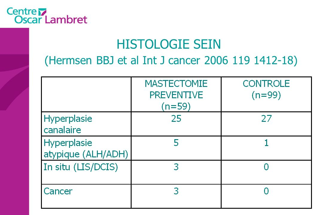 HISTOLOGIE SEIN (Hermsen BBJ et al Int J cancer 2006 119 1412-18)