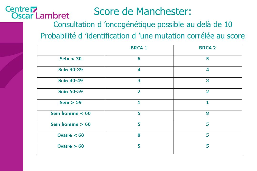 Score de Manchester: Consultation d 'oncogénétique possible au delà de 10.