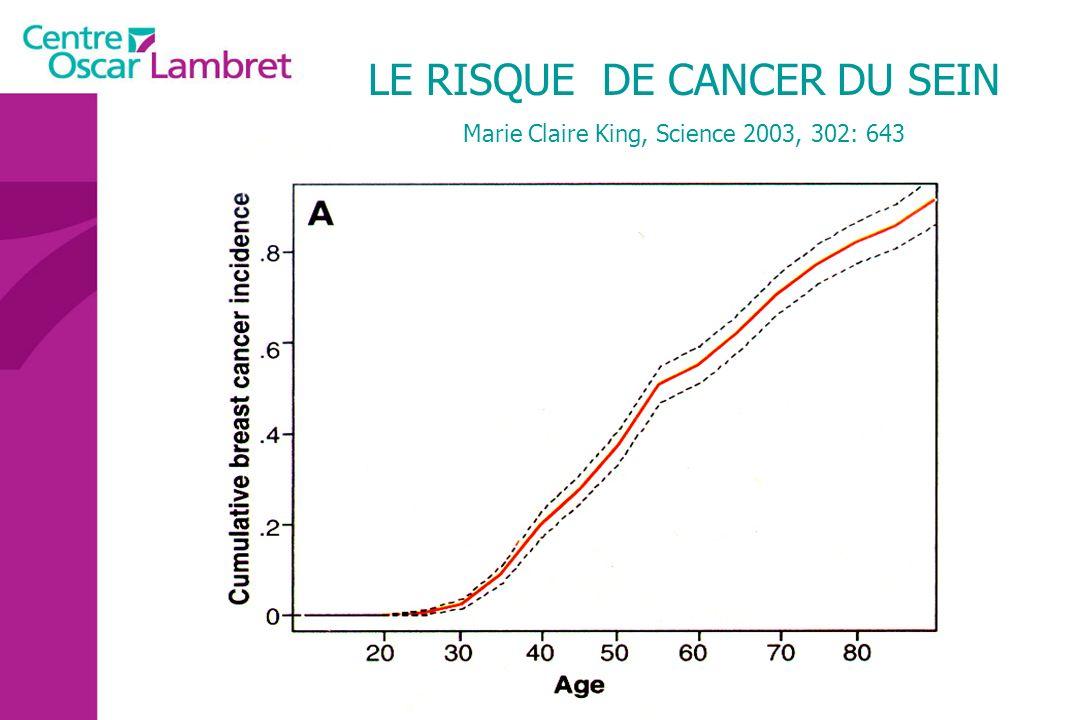 LE RISQUE DE CANCER DU SEIN
