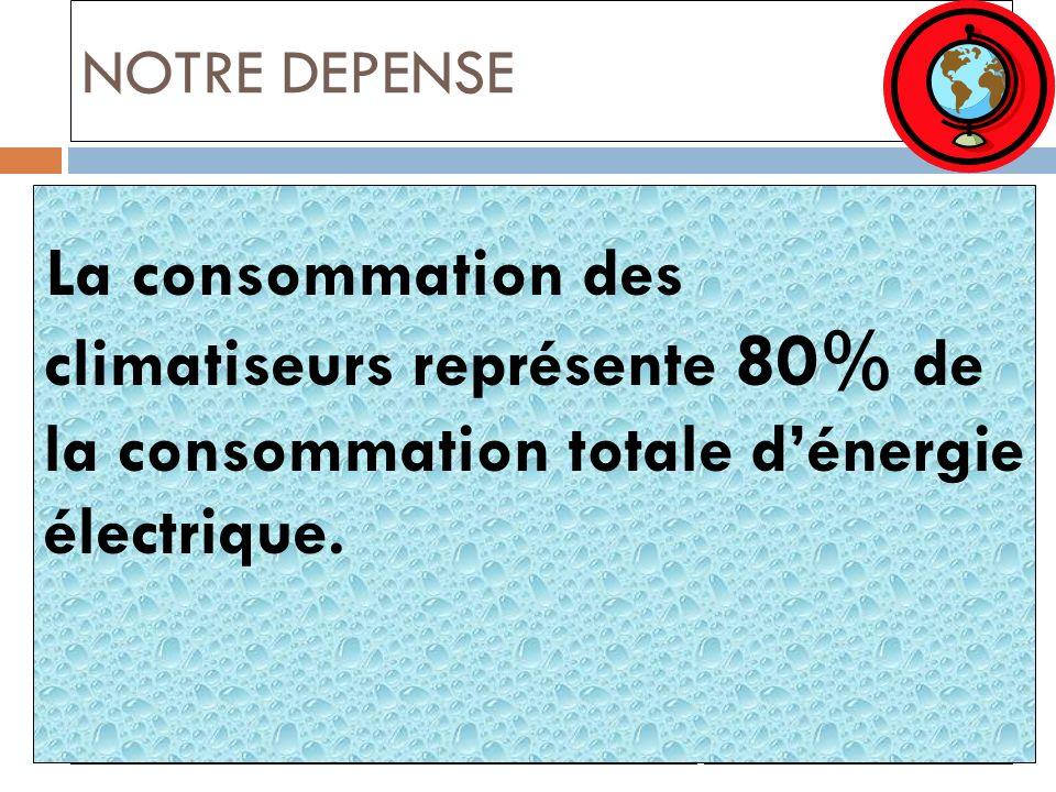 NOTRE DEPENSE La consommation des climatiseurs représente 80% de la consommation totale d'énergie électrique.