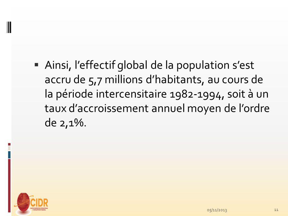 Ainsi, l'effectif global de la population s'est accru de 5,7 millions d'habitants, au cours de la période intercensitaire 1982-1994, soit à un taux d'accroissement annuel moyen de l'ordre de 2,1%.