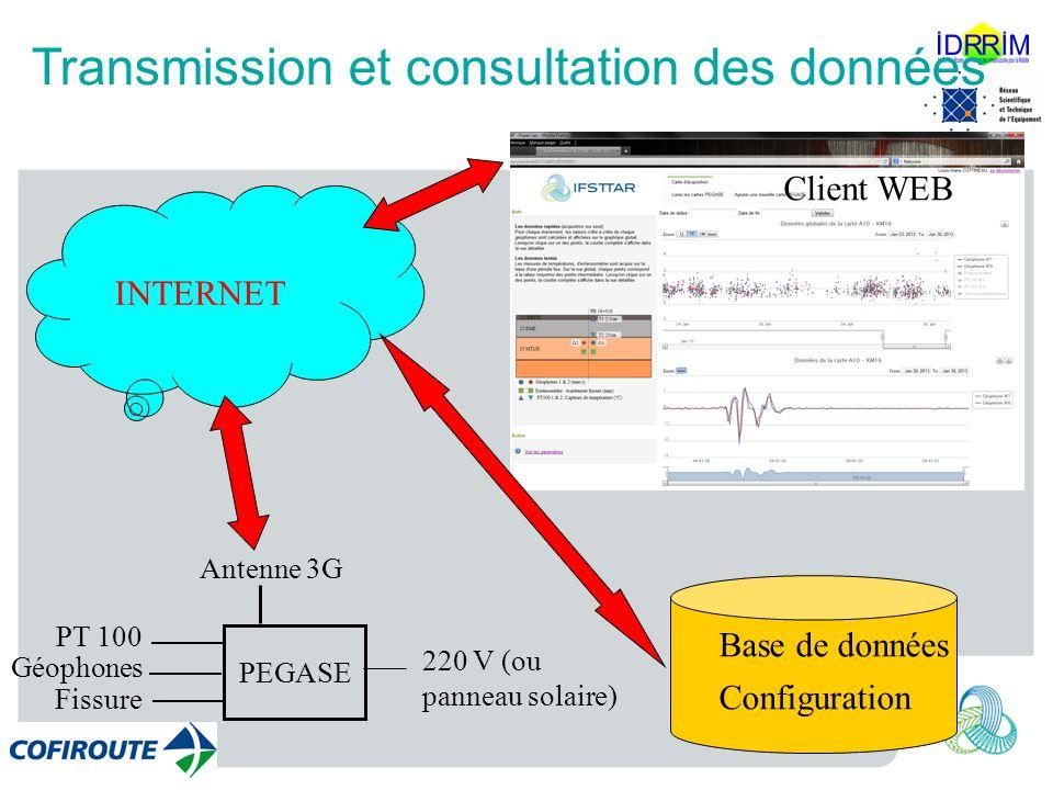 Transmission et consultation des données