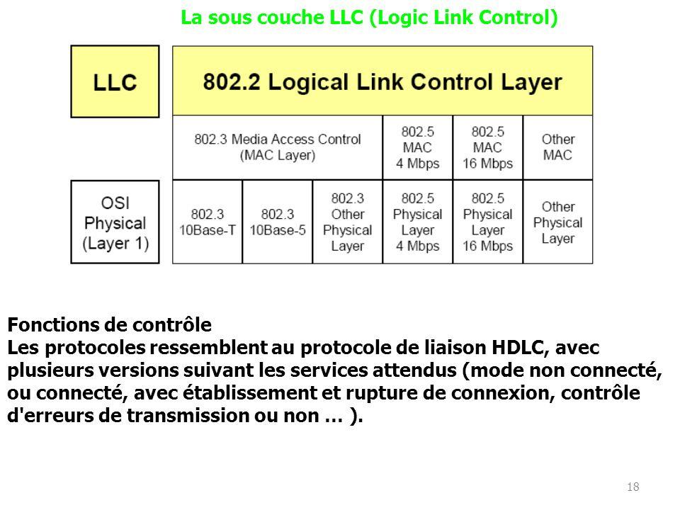 La sous couche LLC (Logic Link Control)