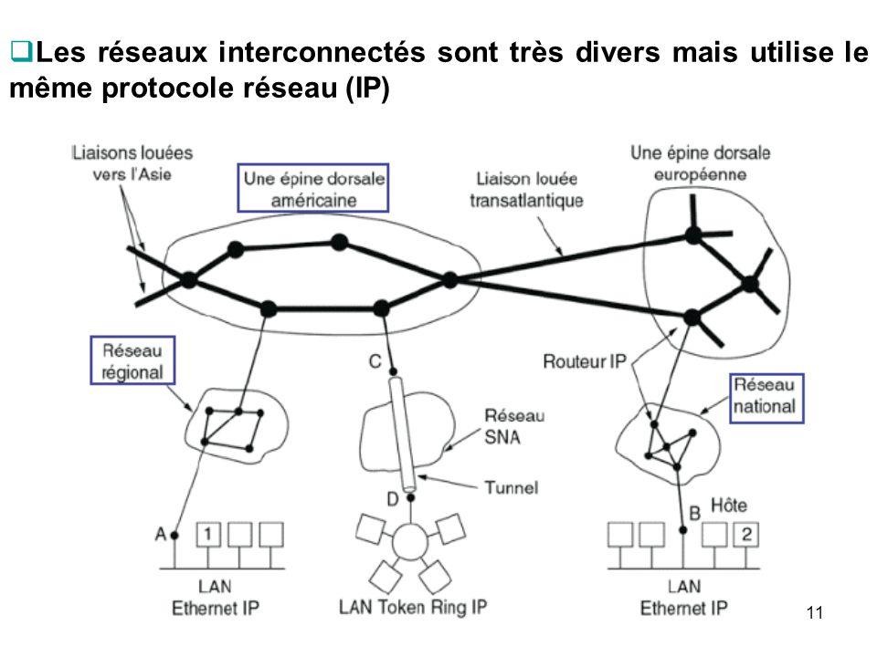 Les réseaux interconnectés sont très divers mais utilise le même protocole réseau (IP)